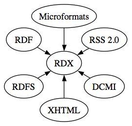 RDX Relationships